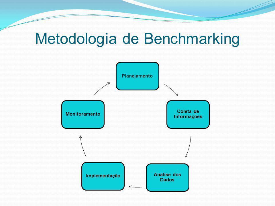 Metodologia de Benchmarking Planejamento Coleta de Informações Análise dos Dados ImplementaçãoMonitoramento