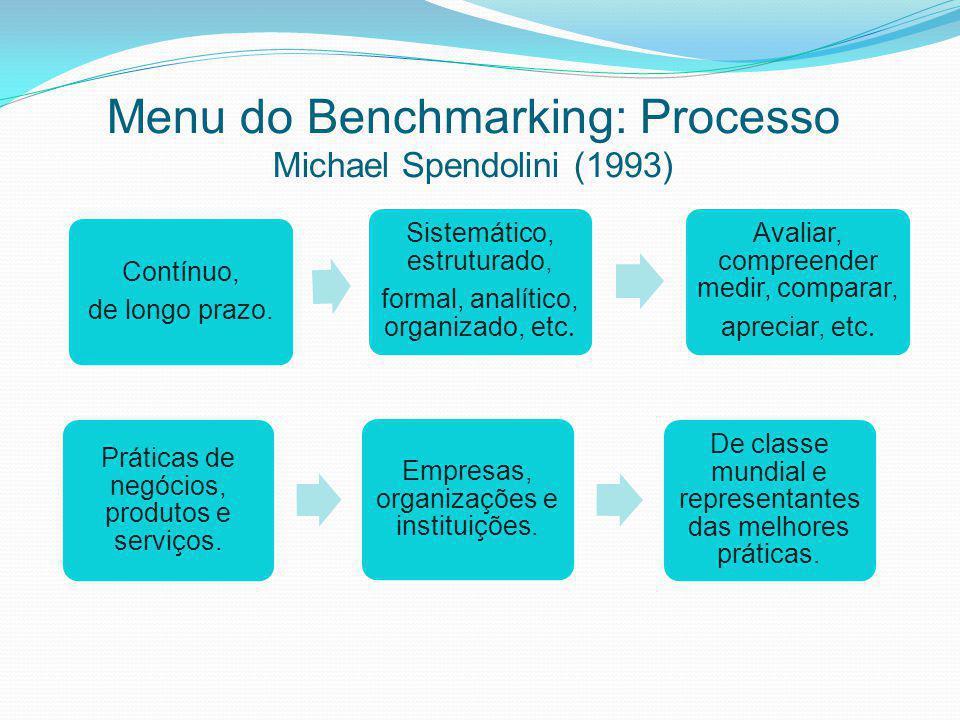 Menu do Benchmarking: Processo Michael Spendolini (1993) Contínuo, de longo prazo. Sistemático, estruturado, formal, analítico, organizado, etc. Avali