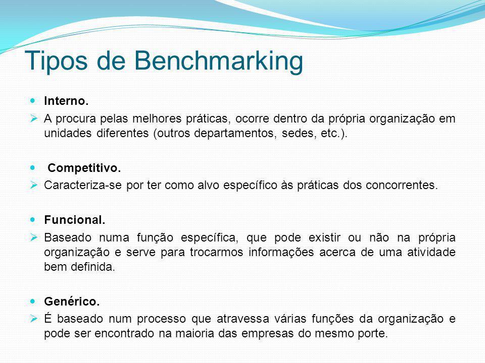Tipos de Benchmarking Interno.  A procura pelas melhores práticas, ocorre dentro da própria organização em unidades diferentes (outros departamentos,