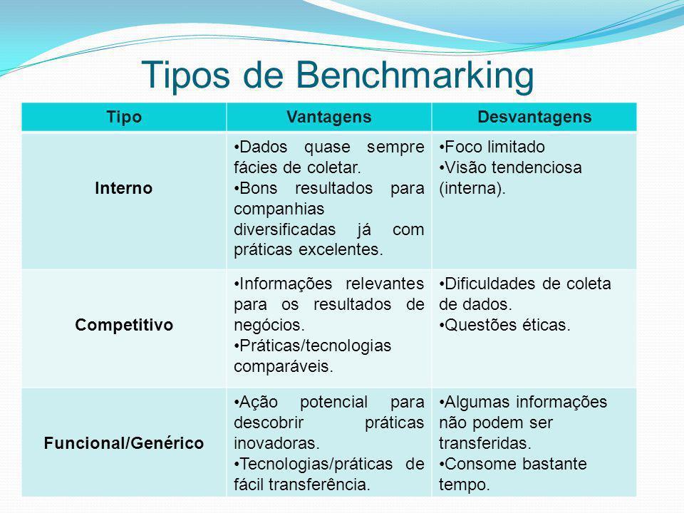 Tipos de Benchmarking TipoVantagensDesvantagens Interno Dados quase sempre fácies de coletar. Bons resultados para companhias diversificadas já com pr