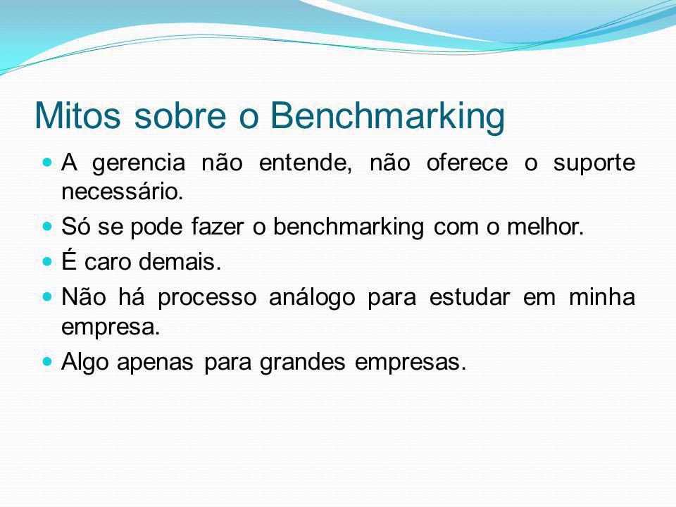 Mitos sobre o Benchmarking A gerencia não entende, não oferece o suporte necessário. Só se pode fazer o benchmarking com o melhor. É caro demais. Não