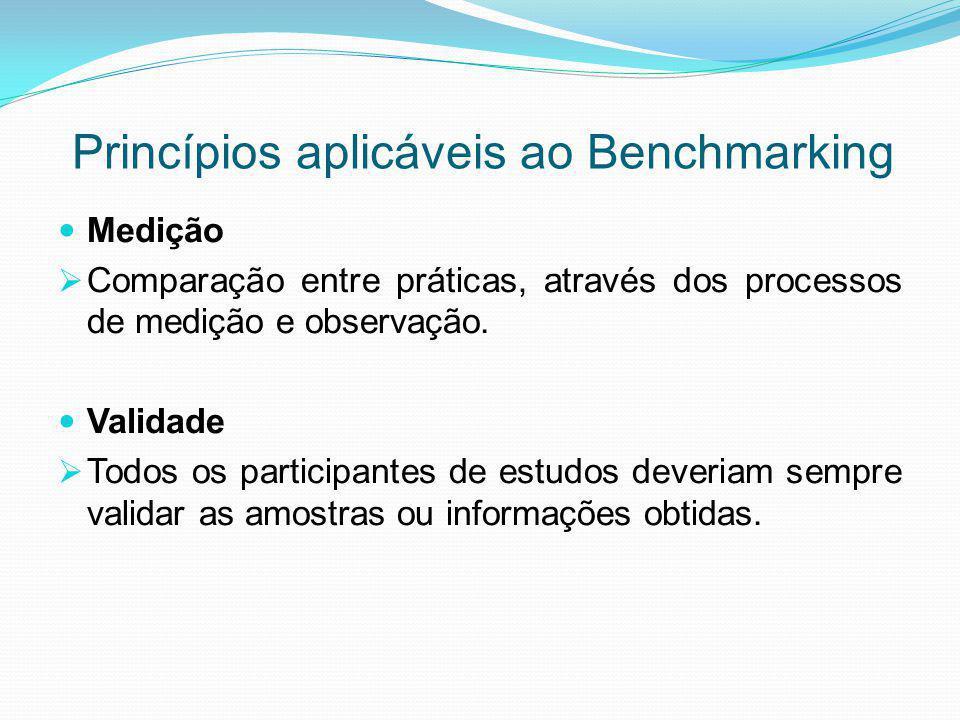 Princípios aplicáveis ao Benchmarking Medição  Comparação entre práticas, através dos processos de medição e observação. Validade  Todos os particip
