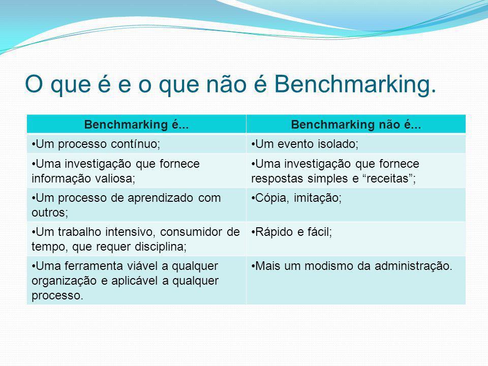 O que é e o que não é Benchmarking. Benchmarking é...Benchmarking não é... Um processo contínuo;Um evento isolado; Uma investigação que fornece inform