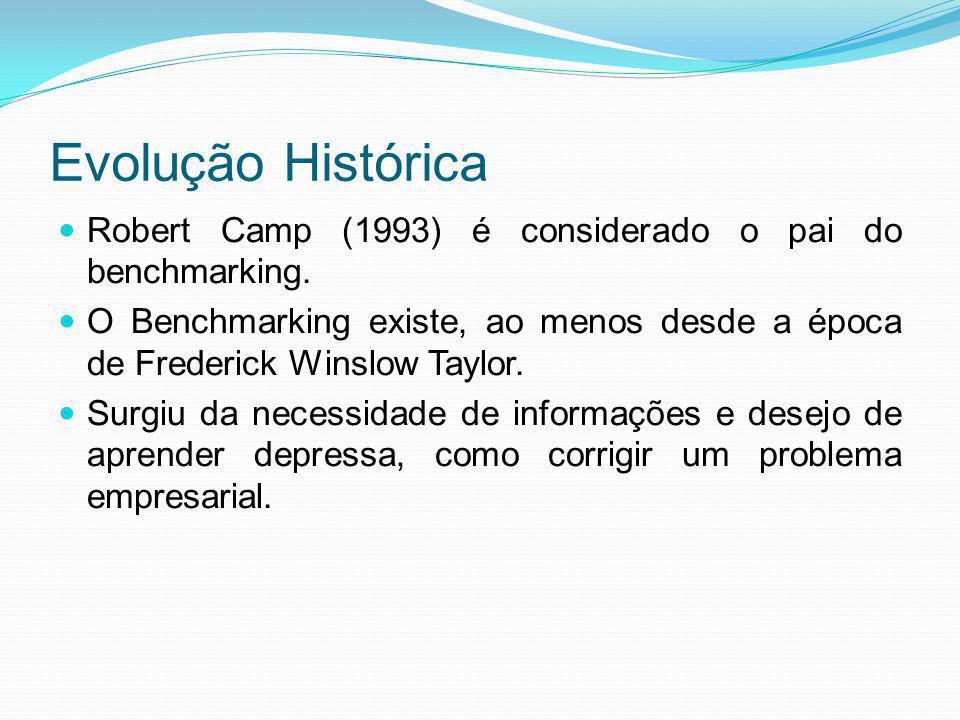 Evolução Histórica Robert Camp (1993) é considerado o pai do benchmarking. O Benchmarking existe, ao menos desde a época de Frederick Winslow Taylor.