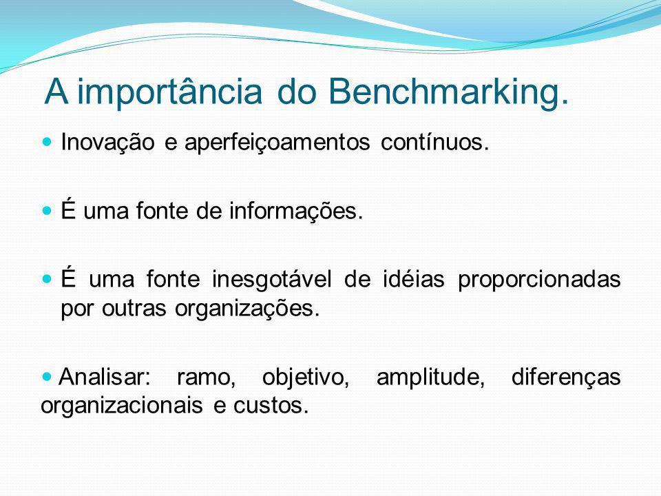 Vantagens do Benchmarking É útil para melhorar o desempenho das empresas e conquistar a superioridade; Introduzir novos conceitos de avaliação; Melhorar o conhecimento da própria organização; Identificar áreas que devem ser objeto de melhorias; Criar critério de prioridade no planejamento; Favorecer um melhor conhecimento dos concorrentes e do nível competitivo do mercado.