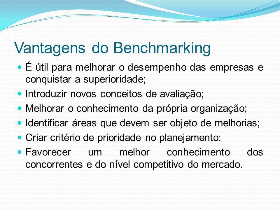 Vantagens do Benchmarking É útil para melhorar o desempenho das empresas e conquistar a superioridade; Introduzir novos conceitos de avaliação; Melhor