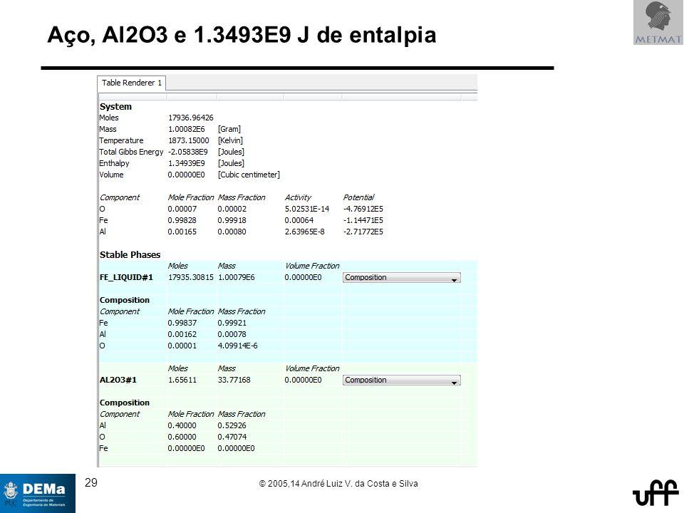 29 © 2005,14 André Luiz V. da Costa e Silva Aço, Al2O3 e 1.3493E9 J de entalpia