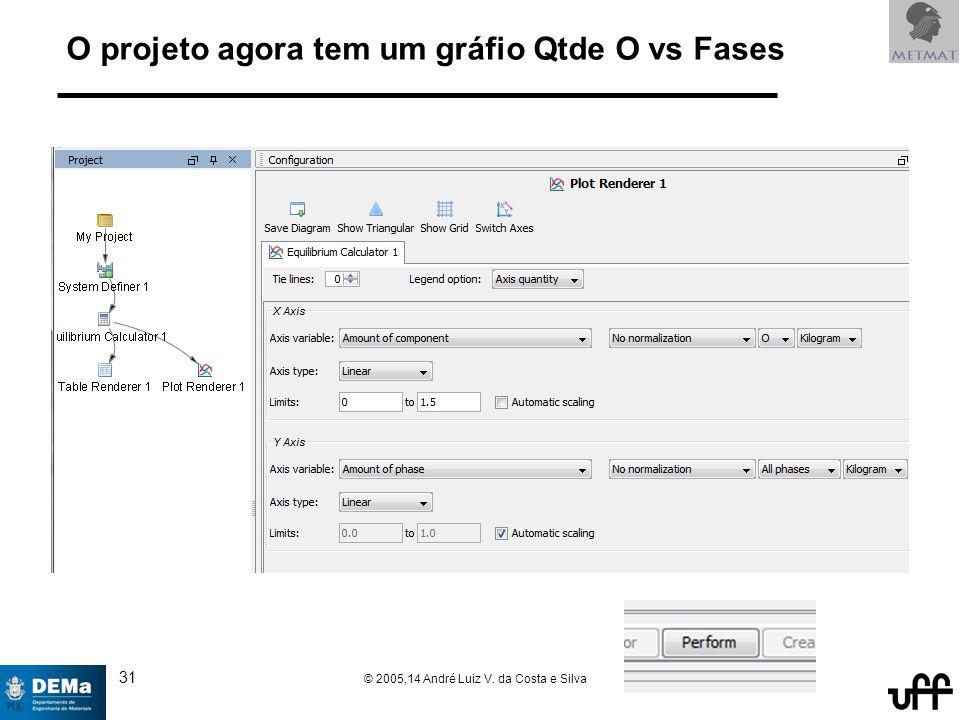 31 © 2005,14 André Luiz V. da Costa e Silva O projeto agora tem um gráfio Qtde O vs Fases