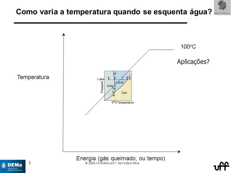 5 © 2005,14 André Luiz V. da Costa e Silva Como varia a temperatura quando se esquenta água.