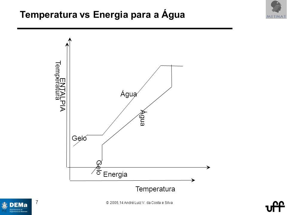 18 © 2005,14 André Luiz V. da Costa e Silva Calculando a entalpia de 1t de aço (sem Si) a 1600C