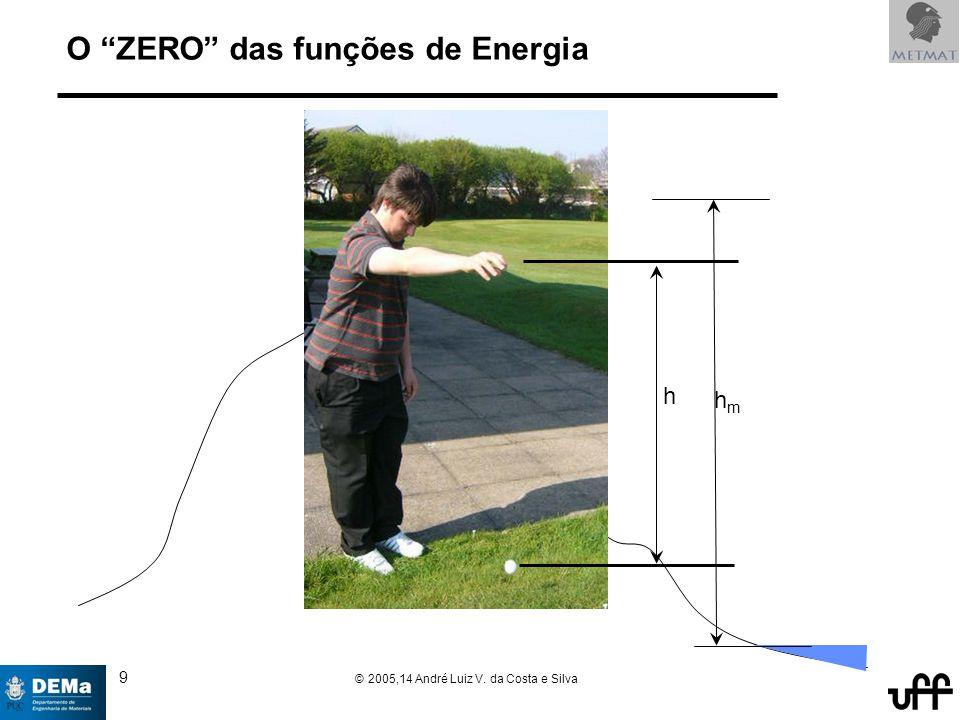 9 © 2005,14 André Luiz V. da Costa e Silva O ZERO das funções de Energia h hmhm