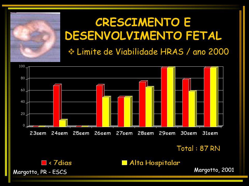 28 sem-515gramas CRESCIMENTO E DESENVOLVIMENTO FETAL