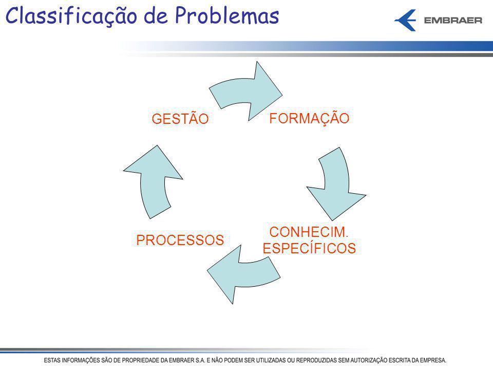 FORMAÇÃO CONHECIM. ESPECÍFICOS PROCESSOS GESTÃO Classificação de Problemas
