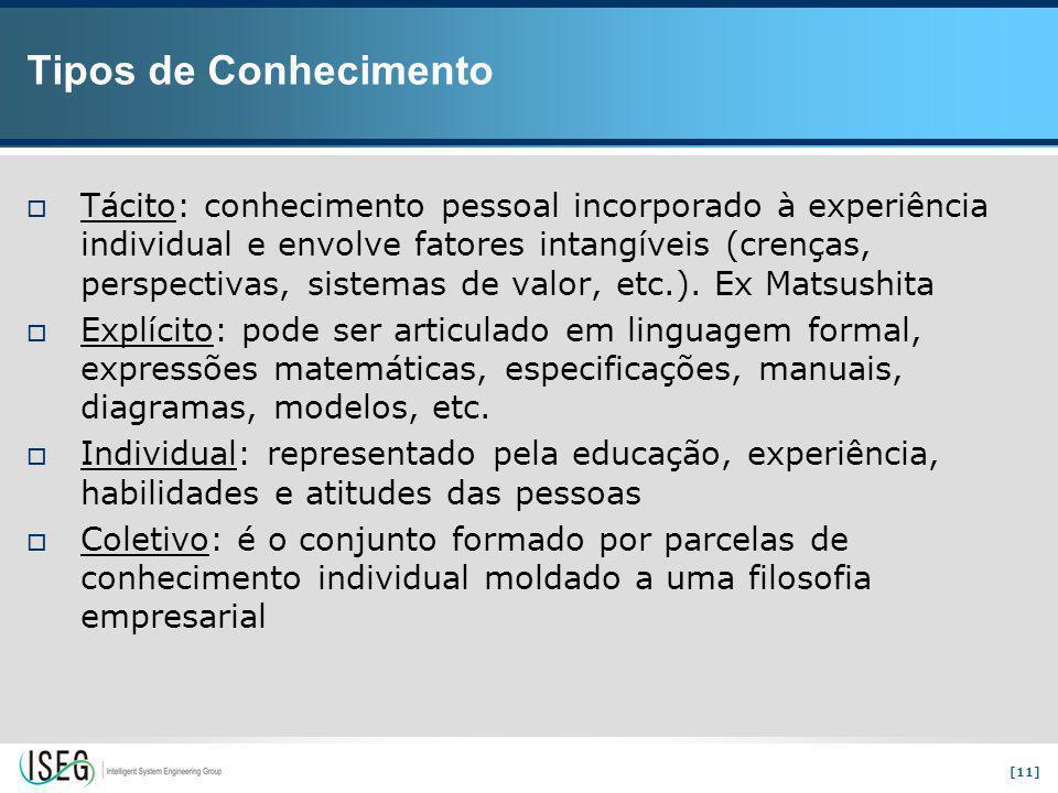 [11] Tipos de Conhecimento  Tácito: conhecimento pessoal incorporado à experiência individual e envolve fatores intangíveis (crenças, perspectivas, sistemas de valor, etc.).
