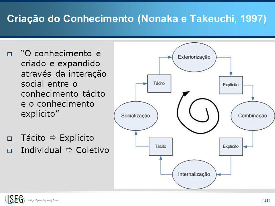 [13] Criação do Conhecimento (Nonaka e Takeuchi, 1997)  O conhecimento é criado e expandido através da interação social entre o conhecimento tácito e o conhecimento explícito  Tácito  Explícito  Individual  Coletivo