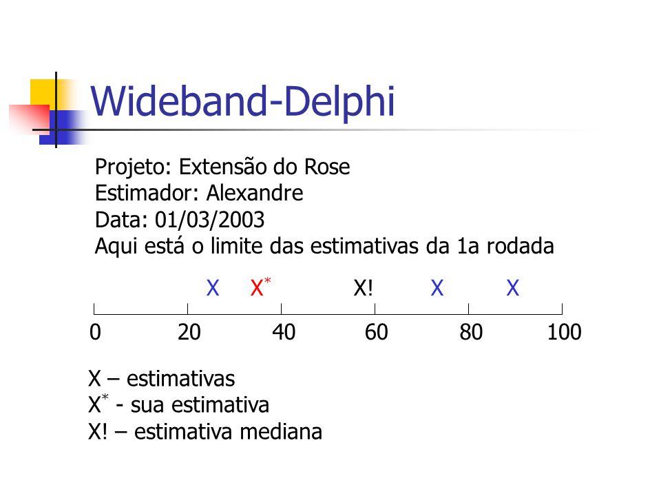 Wideband-Delphi Projeto: Extensão do Rose Estimador: Alexandre Data: 01/03/2003 Aqui está o limite das estimativas da 1a rodada 020406080100 XX*X* X!XX X – estimativas X * - sua estimativa X.