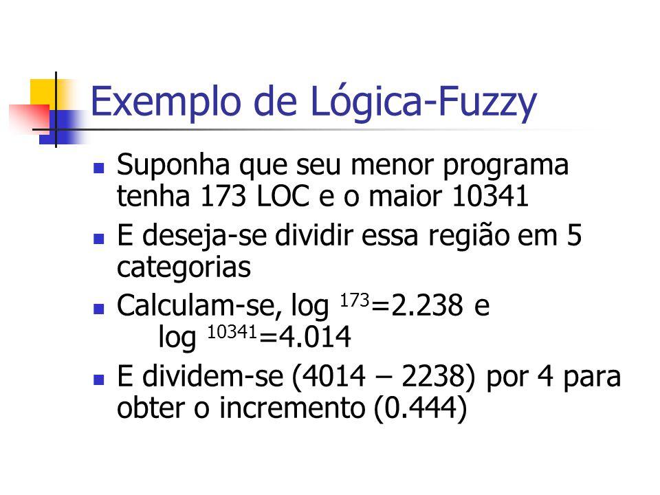 Exemplo de Lógica-Fuzzy Suponha que seu menor programa tenha 173 LOC e o maior 10341 E deseja-se dividir essa região em 5 categorias Calculam-se, log 173 =2.238 e log 10341 =4.014 E dividem-se (4014 – 2238) por 4 para obter o incremento (0.444)