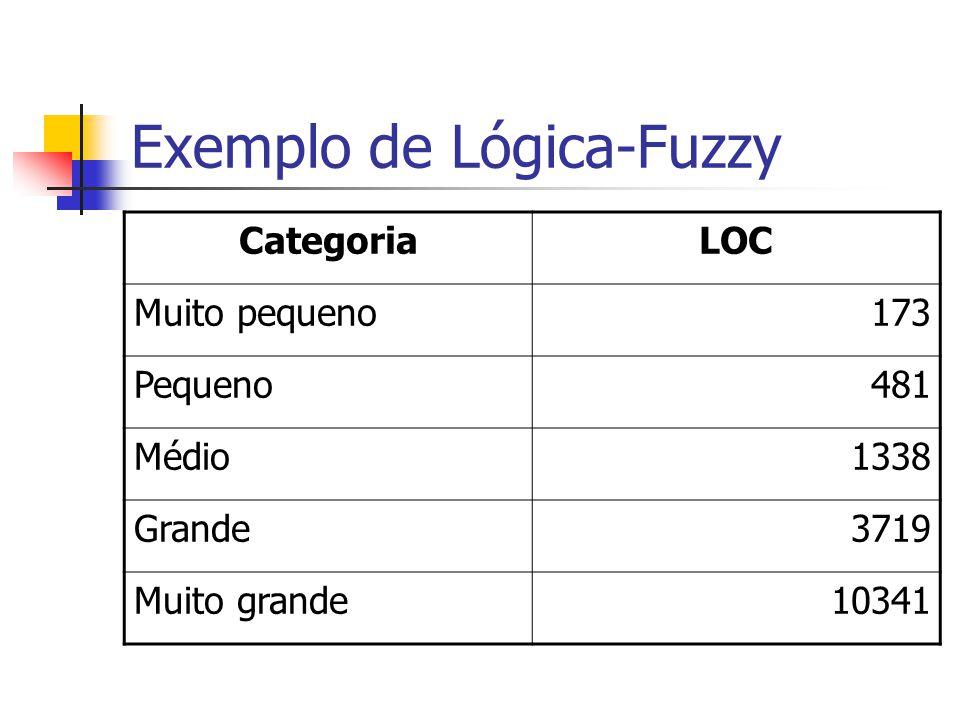 Exemplo de Lógica-Fuzzy CategoriaLOC Muito pequeno173 Pequeno481 Médio1338 Grande3719 Muito grande10341