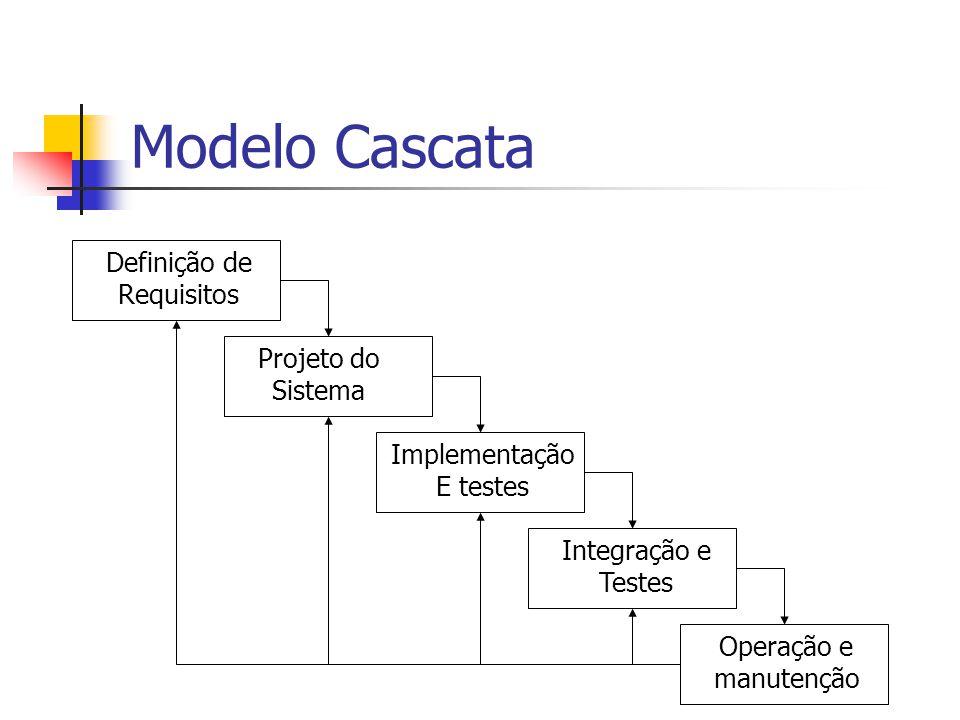 Modelo Cascata Definição de Requisitos Projeto do Sistema Implementação E testes Integração e Testes Operação e manutenção