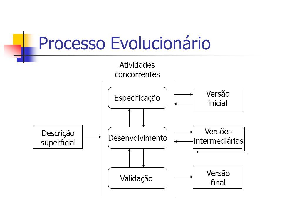 Processo Evolucionário Atividades concorrentes Especificação Desenvolvimento Validação Versão inicial Versão final Versões intermediárias Descrição superficial