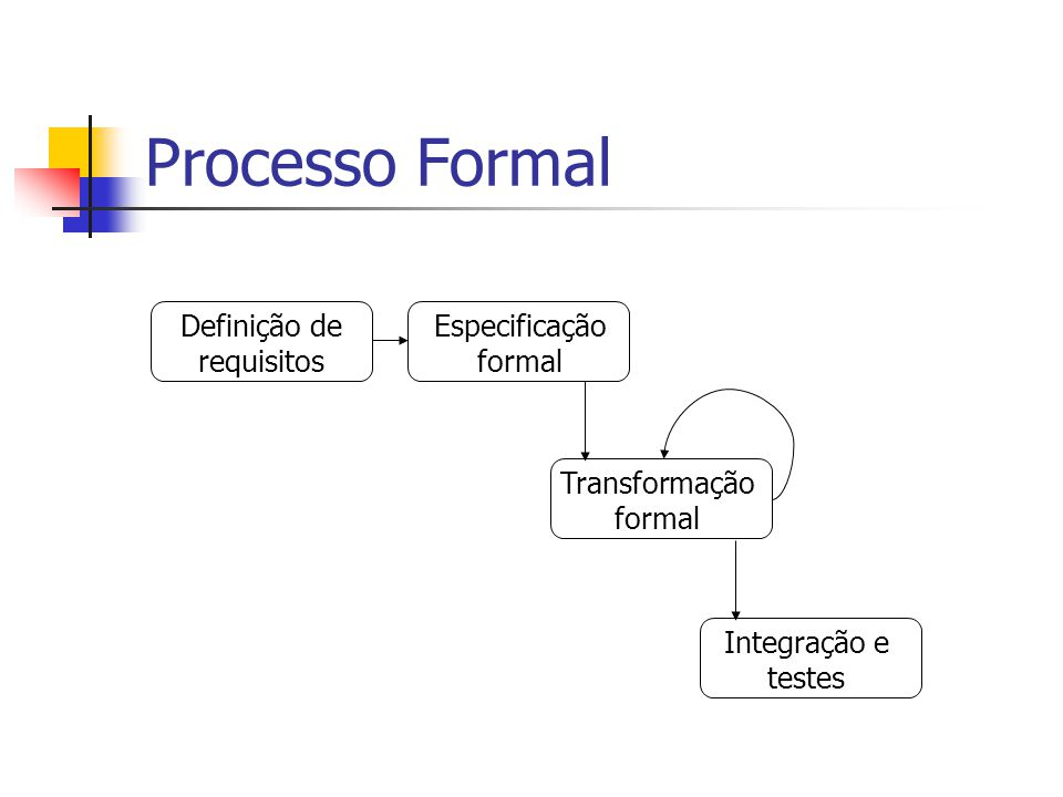 Processo Formal Definição de requisitos Especificação formal Transformação formal Integração e testes