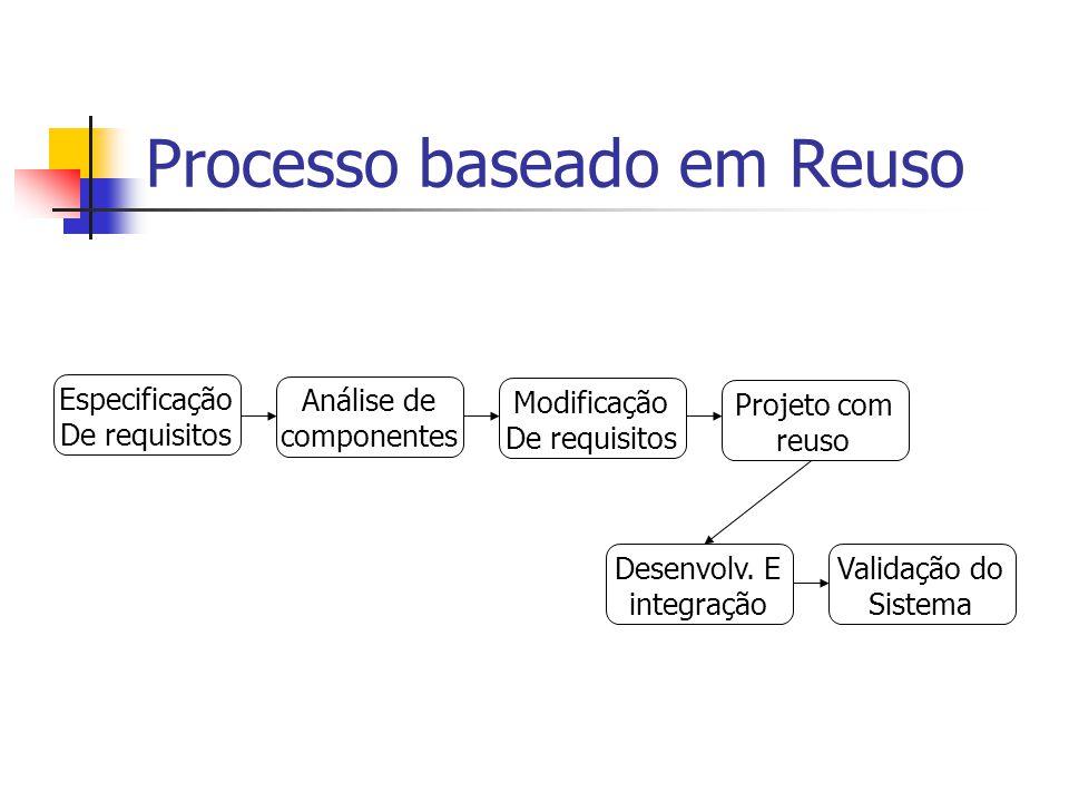 Processo baseado em Reuso Especificação De requisitos Análise de componentes Modificação De requisitos Projeto com reuso Desenvolv.