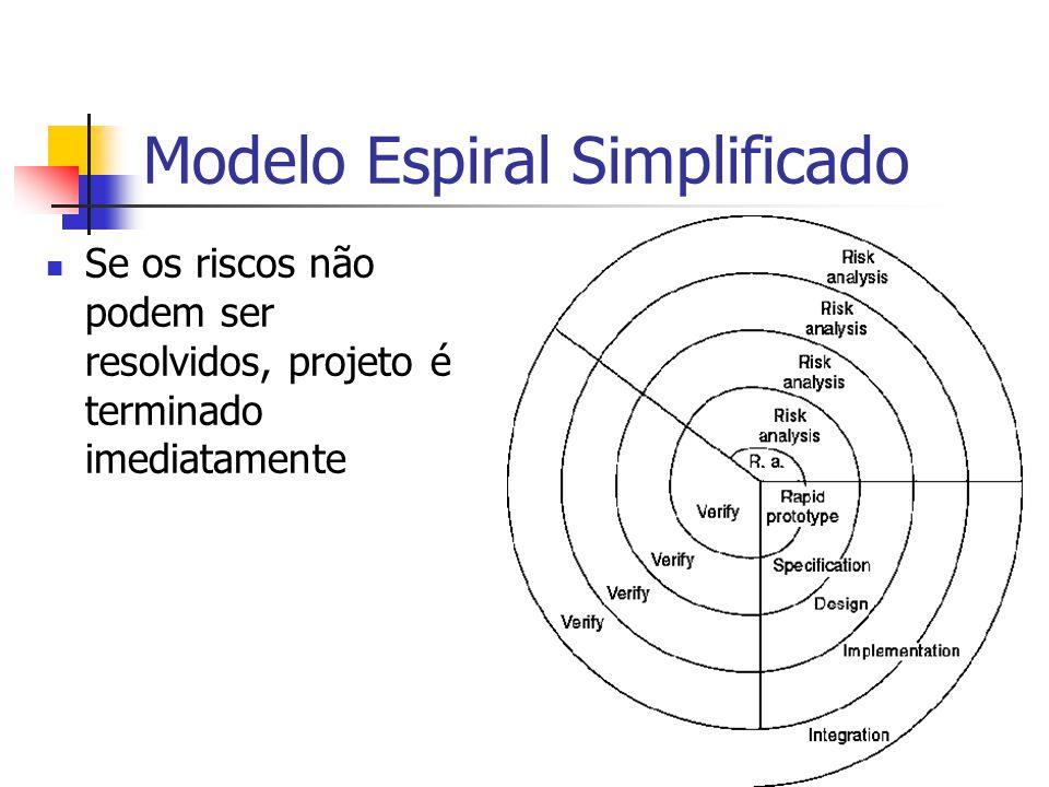 Modelo Espiral Simplificado Se os riscos não podem ser resolvidos, projeto é terminado imediatamente