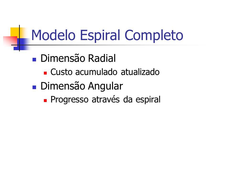 Modelo Espiral Completo Dimensão Radial Custo acumulado atualizado Dimensão Angular Progresso através da espiral