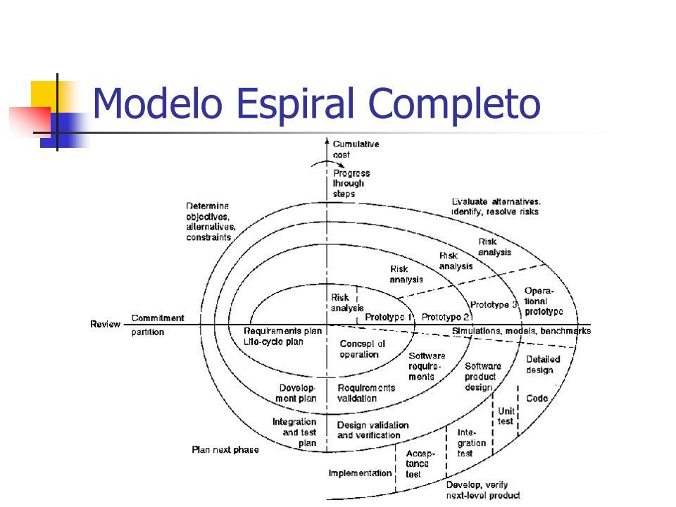 Modelo Espiral Completo