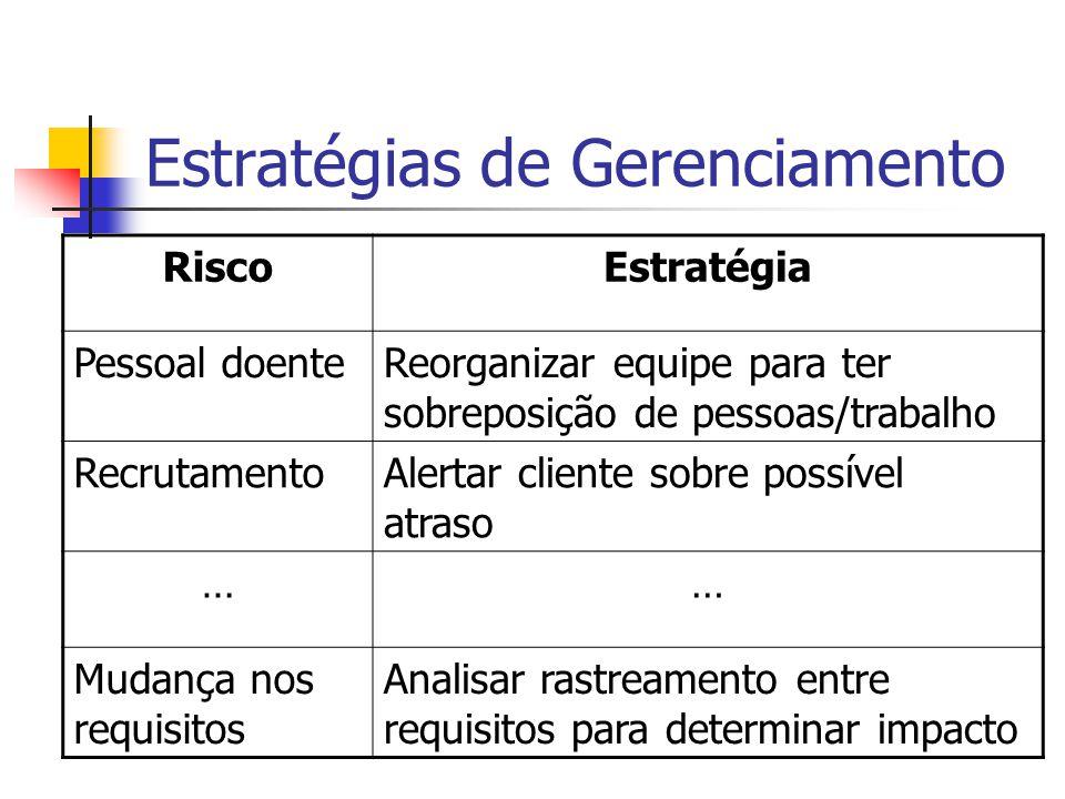 Estratégias de Gerenciamento RiscoEstratégia Pessoal doenteReorganizar equipe para ter sobreposição de pessoas/trabalho RecrutamentoAlertar cliente sobre possível atraso …… Mudança nos requisitos Analisar rastreamento entre requisitos para determinar impacto