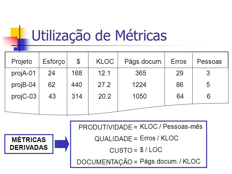 Utilização de Métricas Projeto Esforço $ KLOC Págs.docum.