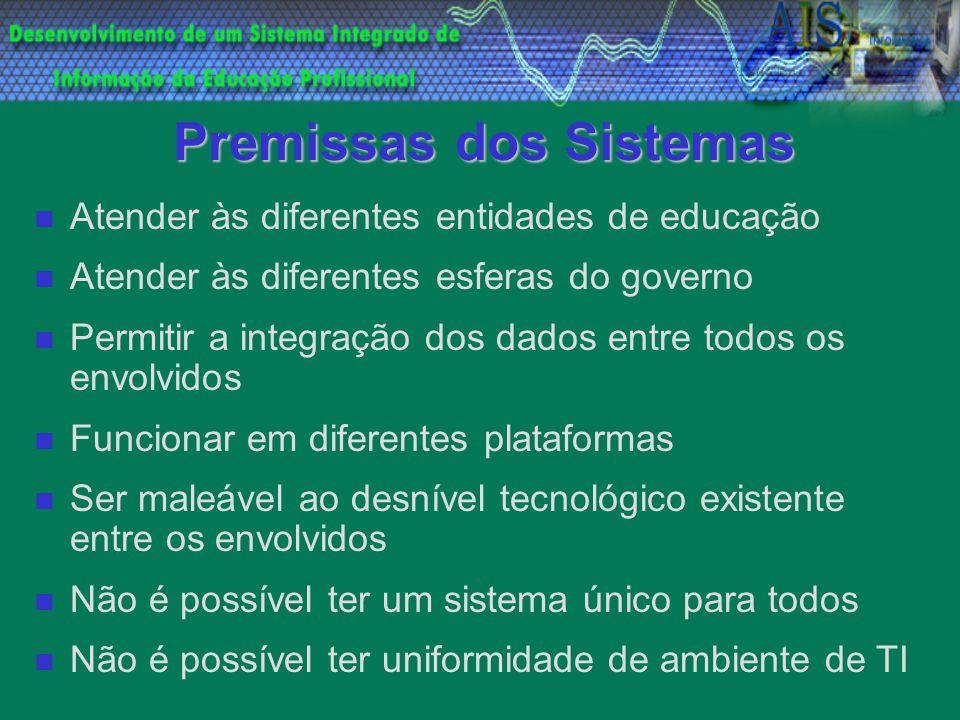 Premissas dos Sistemas Atender às diferentes entidades de educação Atender às diferentes esferas do governo Permitir a integração dos dados entre todo