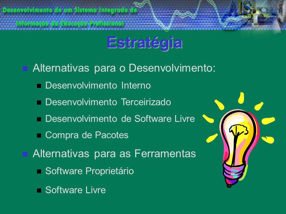 Estratégia Alternativas para o Desenvolvimento: Desenvolvimento Interno Desenvolvimento Terceirizado Desenvolvimento de Software Livre Compra de Pacotes Alternativas para as Ferramentas Software Proprietário Software Livre