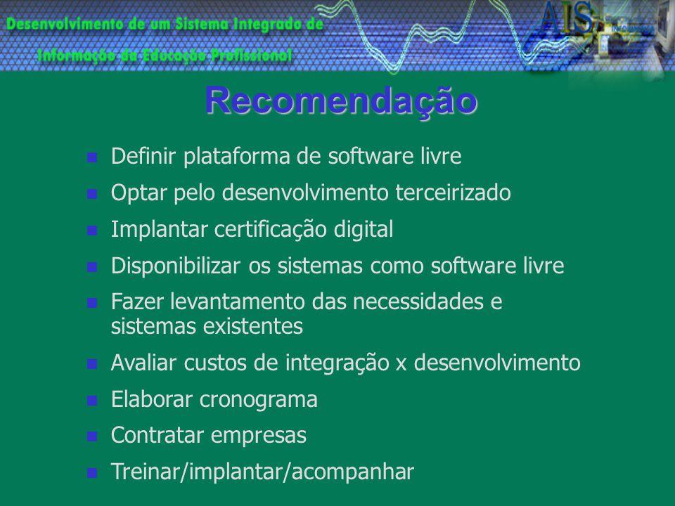Recomendação Definir plataforma de software livre Optar pelo desenvolvimento terceirizado Implantar certificação digital Disponibilizar os sistemas co
