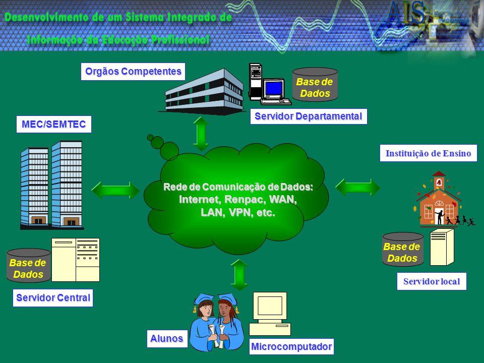 Rede de Comunicação de Dados: Internet, Renpac, WAN, Internet, Renpac, WAN, LAN, VPN, etc. Alunos Microcomputador Servidor Central MEC/SEMTEC Base de