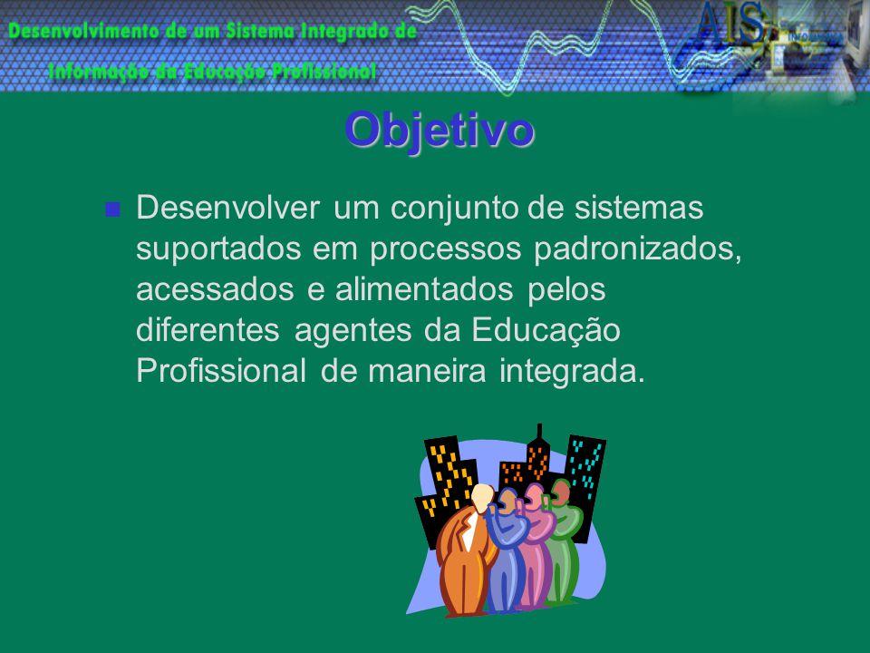 Objetivo Desenvolver um conjunto de sistemas suportados em processos padronizados, acessados e alimentados pelos diferentes agentes da Educação Profis