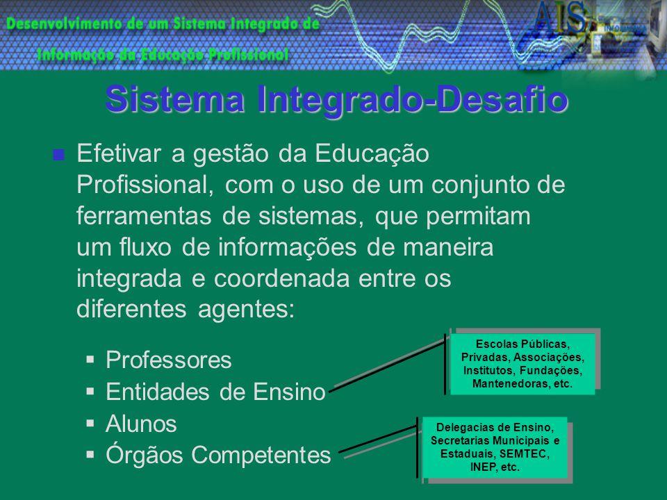 Sistema Integrado-Desafio Efetivar a gestão da Educação Profissional, com o uso de um conjunto de ferramentas de sistemas, que permitam um fluxo de in