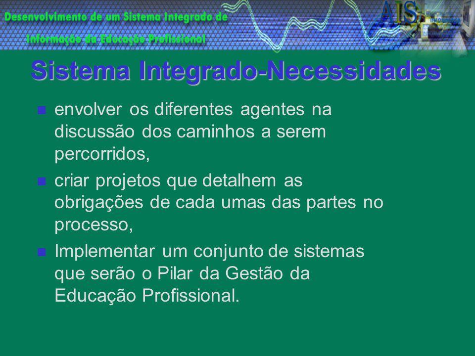 Sistema Integrado-Necessidades envolver os diferentes agentes na discussão dos caminhos a serem percorridos, criar projetos que detalhem as obrigações