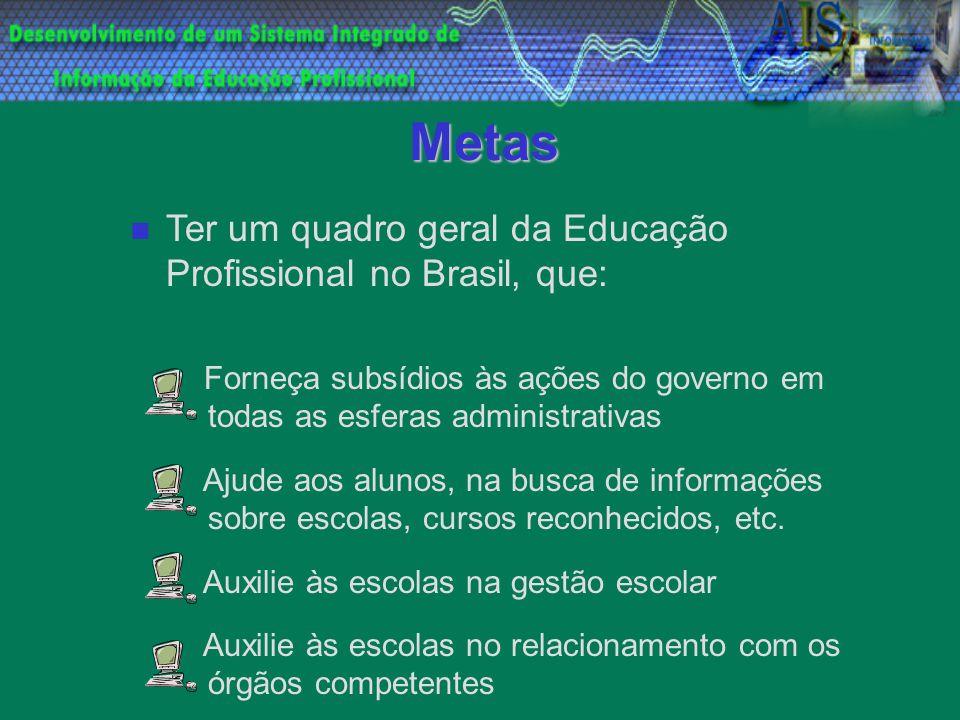 Metas Ter um quadro geral da Educação Profissional no Brasil, que: Forneça subsídios às ações do governo em todas as esferas administrativas Ajude aos alunos, na busca de informações sobre escolas, cursos reconhecidos, etc.