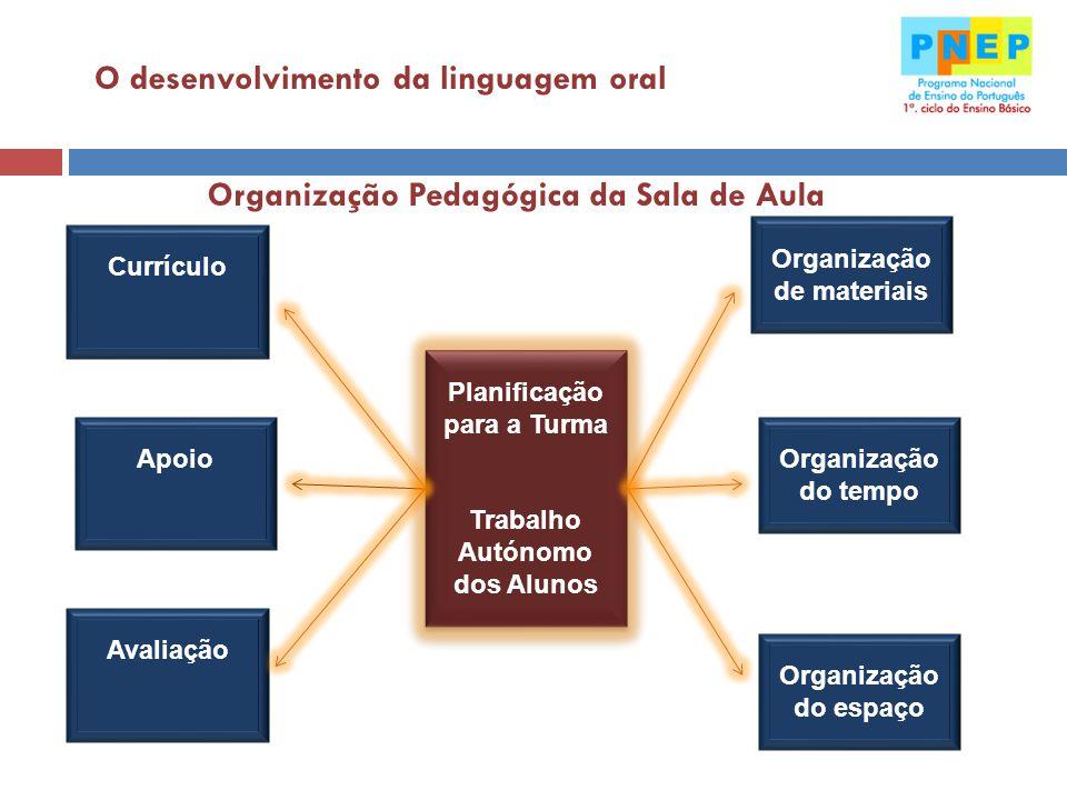 Planificação para a Turma Trabalho Autónomo dos Alunos Planificação para a Turma Trabalho Autónomo dos Alunos Organização de materiais Organização do