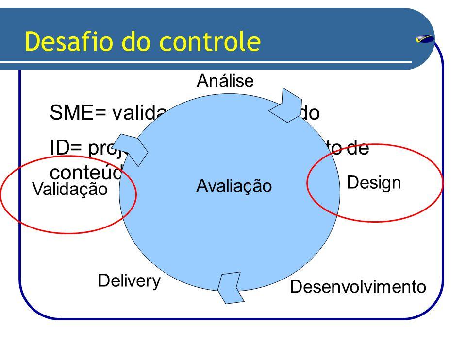 SME= validação do conteúdo ID= projeto de desenvolvimento de conteúdo Desafio do controle Análise Design Desenvolvimento Delivery Avaliação Validação