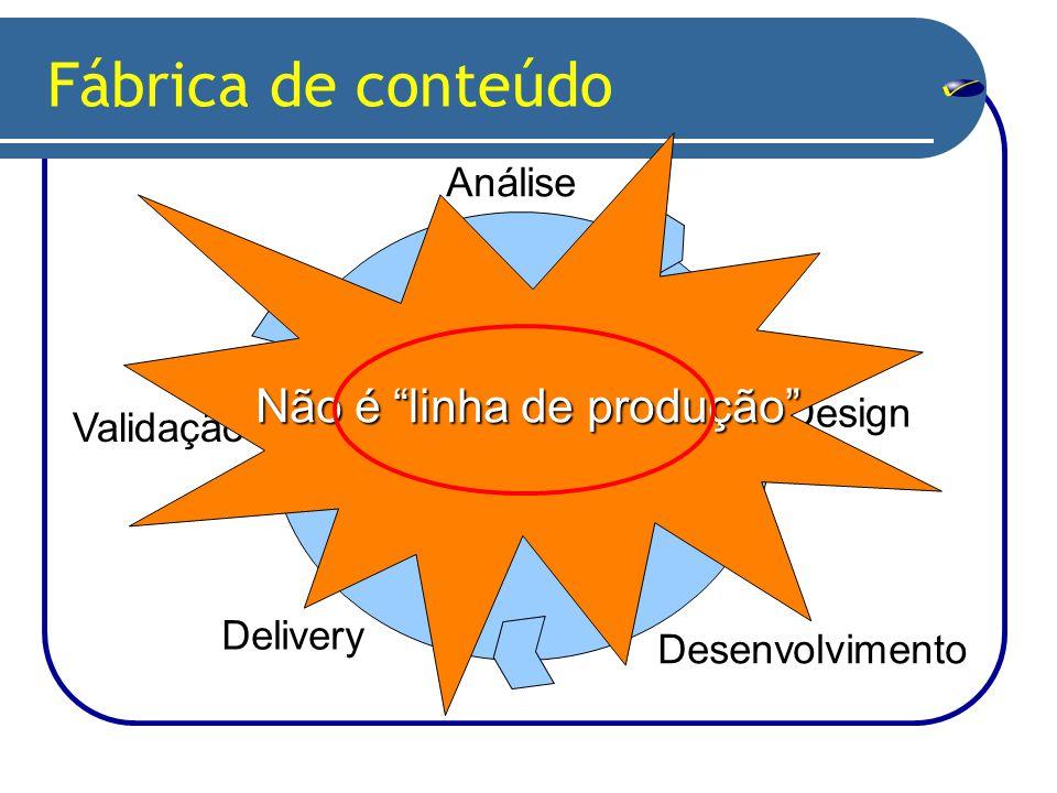 Análise Design Desenvolvimento Delivery Avaliação Validação Fábrica de conteúdo Não é linha de produção