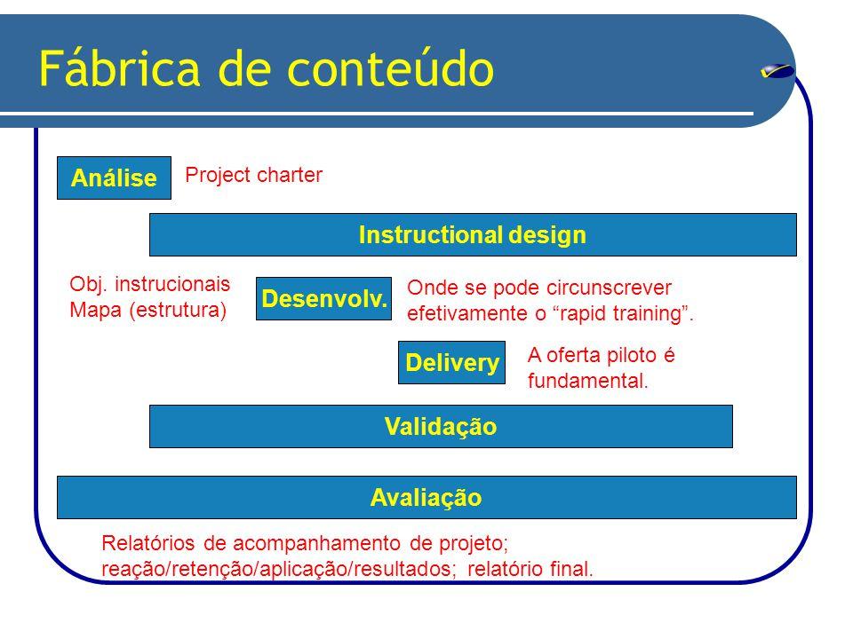 Fábrica de conteúdo Análise Instructional design Desenvolv.