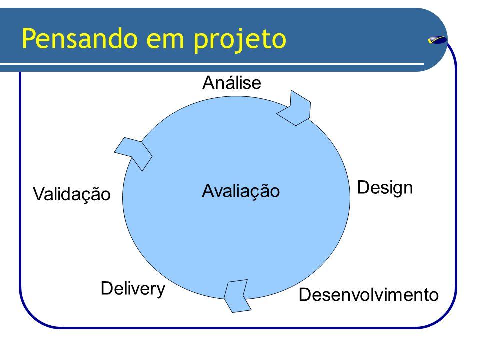 Análise Design Desenvolvimento Delivery Avaliação Validação Pensando em projeto