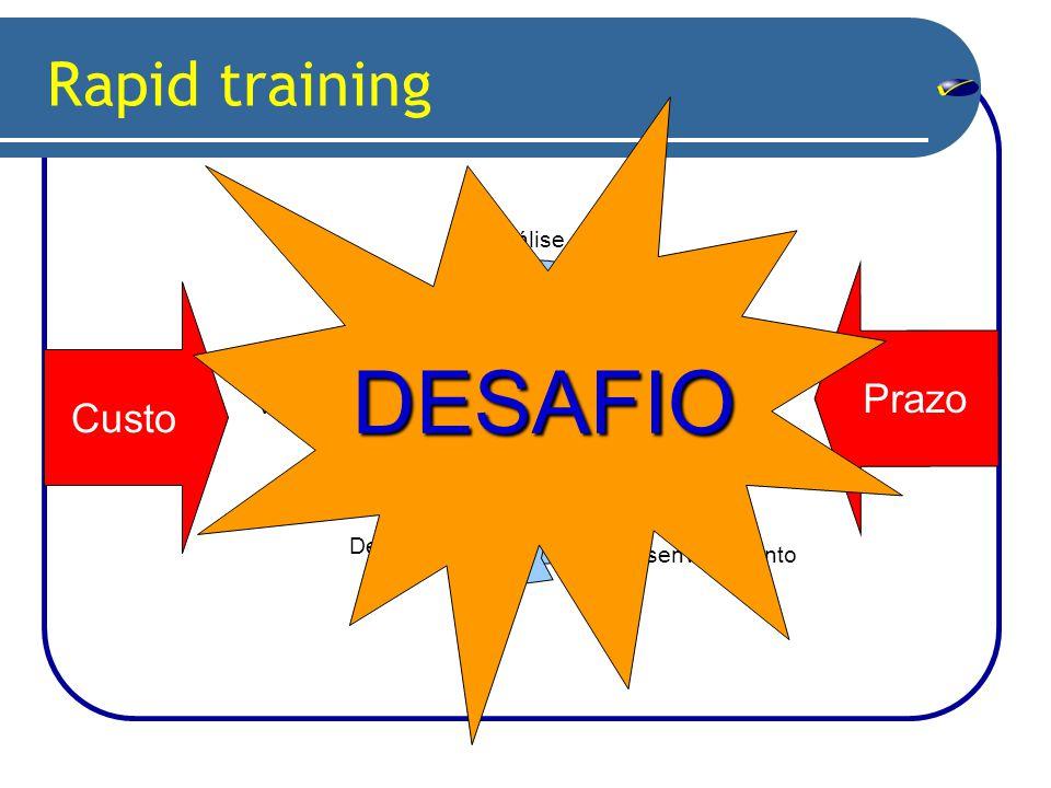 Análise Design Desenvolvimento Delivery Avaliação Validação Custo Prazo Rapid training DESAFIO