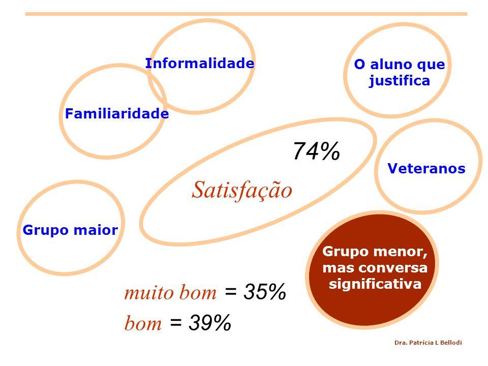 Dra. Patrícia L Bellodi Satisfação Grupo maior Grupo menor, mas conversa significativa Familiaridade Veteranos O aluno que justifica Informalidade mui