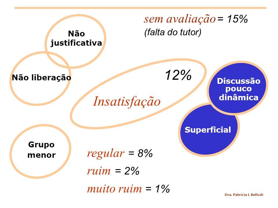 Dra. Patrícia L Bellodi Insatisfação Grupo menor Superficial Discussão pouco dinâmica Não liberação Não justificativa regular = 8% ruim = 2% muito rui
