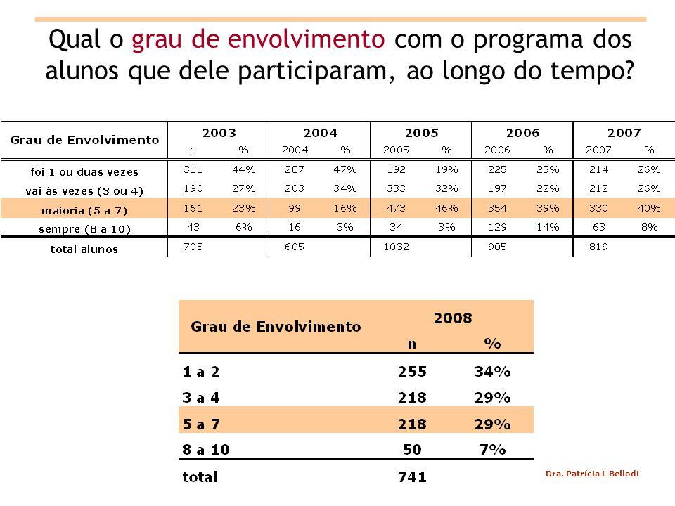 Dra. Patrícia L Bellodi Qual o grau de envolvimento com o programa dos alunos que dele participaram, ao longo do tempo?