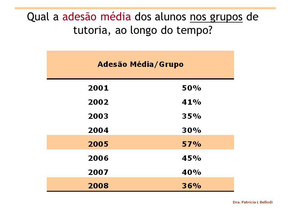 Dra. Patrícia L Bellodi Qual a adesão média dos alunos nos grupos de tutoria, ao longo do tempo?