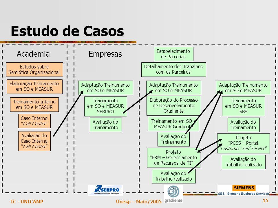 15 Unesp – Maio/2005IC - UNICAMP Estudo de Casos Estudos sobre Semiótica Organizacional Elaboração Treinamento em SO e MEASUR Treinamento Interno em S